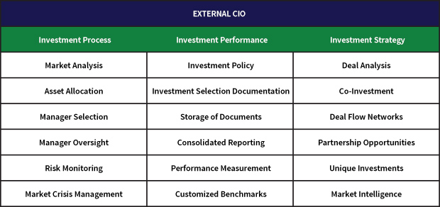 Investment Process Table
